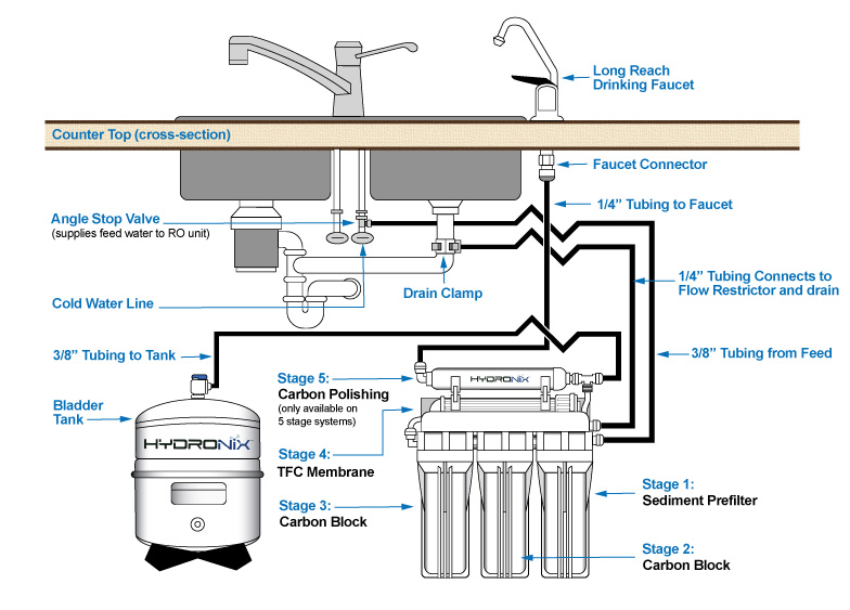Reverse Osmosis Installation Diagram