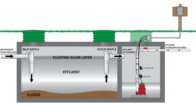 Living On A Septic System