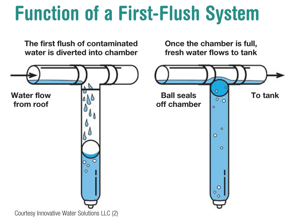 Is Drinking Rainwater Safe? on