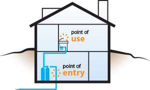 POE (Point-of-Entry) vs POU (Point-of-Use) Water Filtration Systems