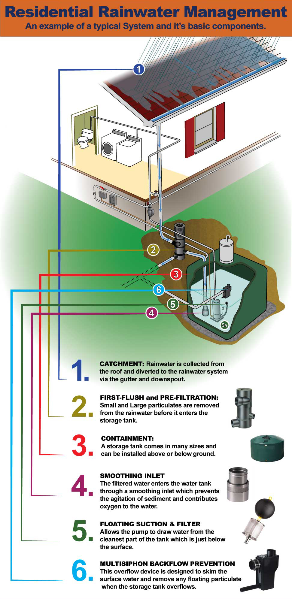 Basic Rainwater Harvesting System And Its Components