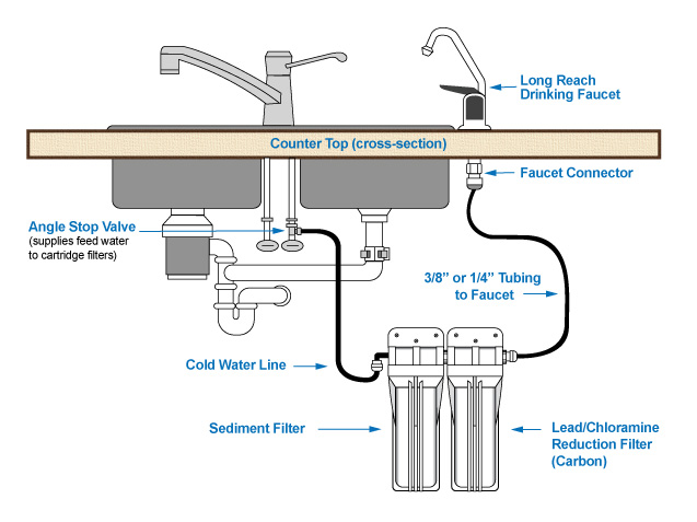 Under The Sink Filtration Installation Diagram