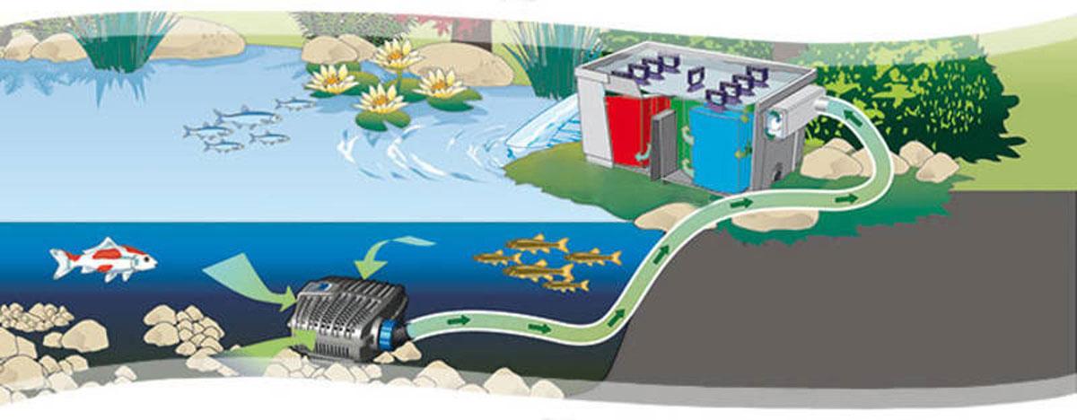 OASE Aquamax Eco Classic 3600 (3600 GPH / 60 GPM) Filter Pump